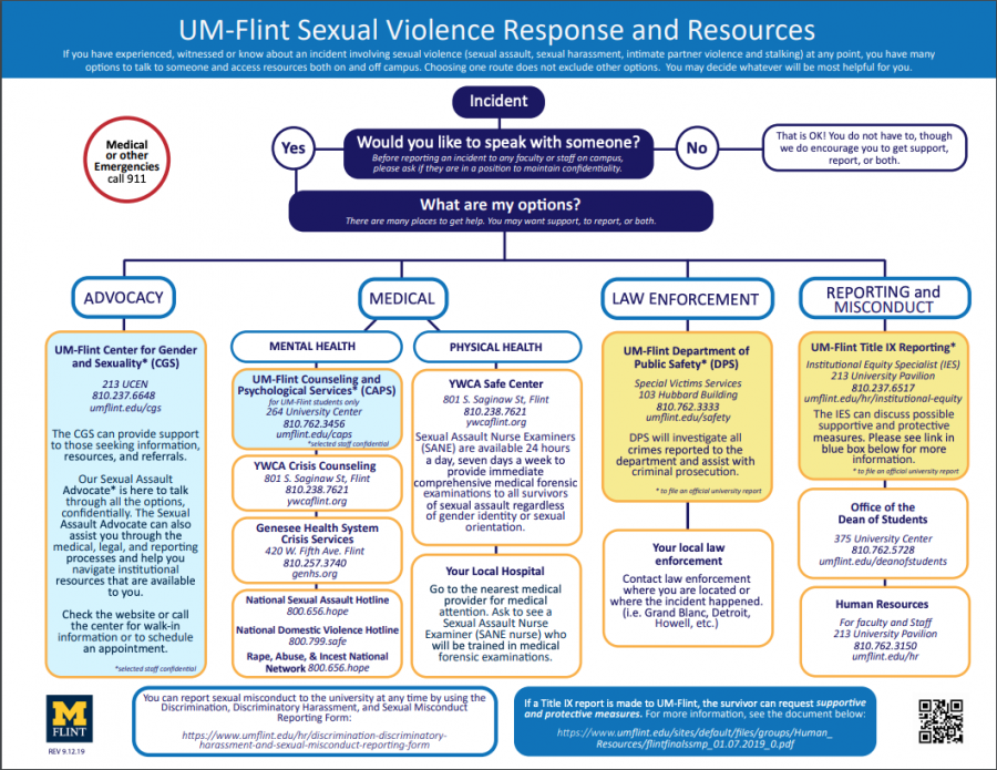New Resources Addressing Sexual Misconduct Come to Campus